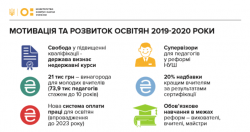 Реформа освіти: у МОН розповіли про основні зміни